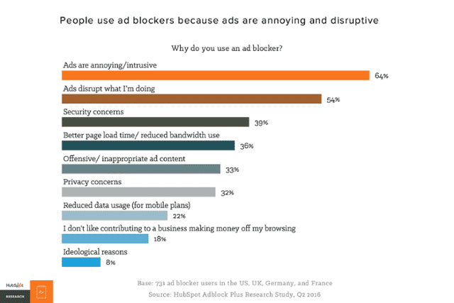 How are digital ads perceived?