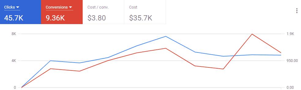 Google Ads Graph