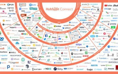 Our Favourite Hubspot Integrations