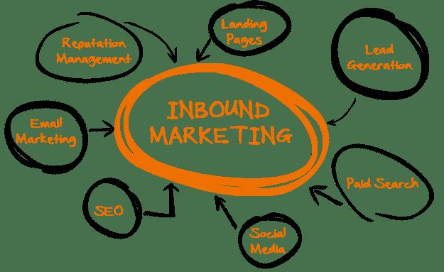 4dp Inbound Marketing Hubspot