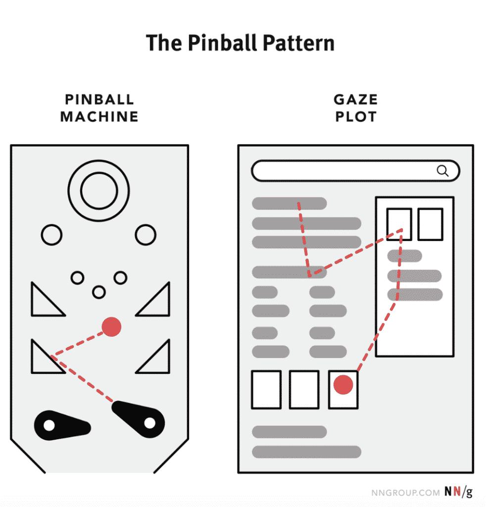 Pinball Pattern SERP